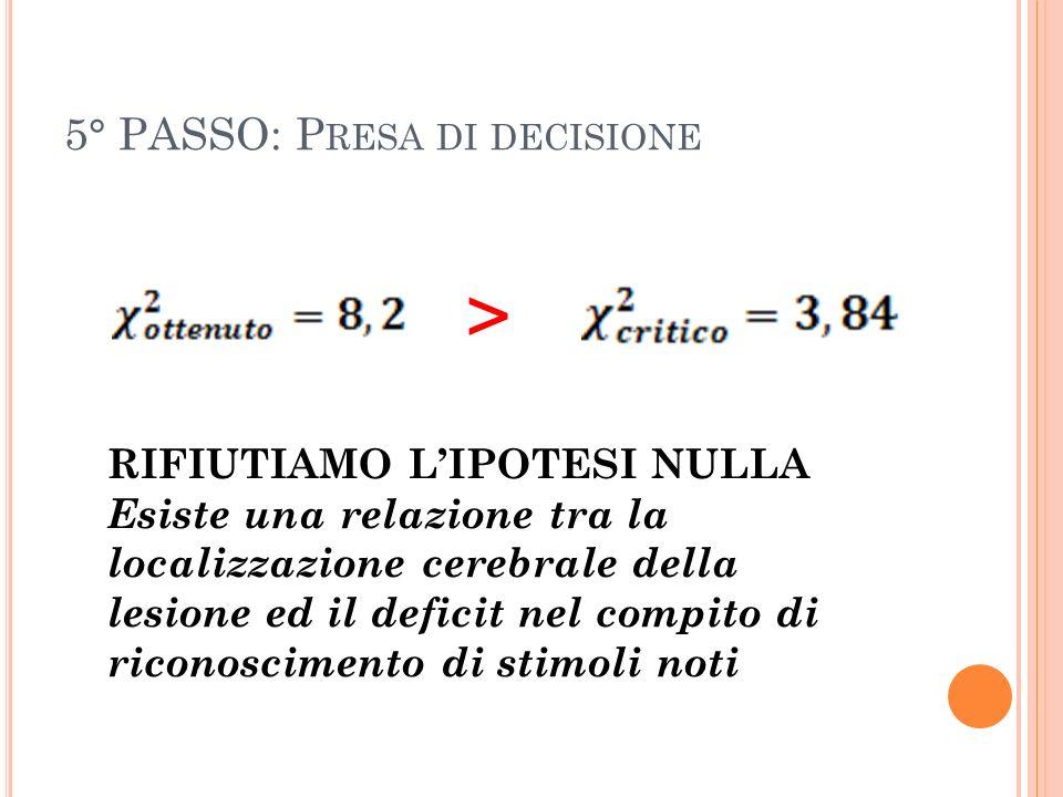 5° PASSO: P RESA DI DECISIONE > RIFIUTIAMO LIPOTESI NULLA Esiste una relazione tra la localizzazione cerebrale della lesione ed il deficit nel compito