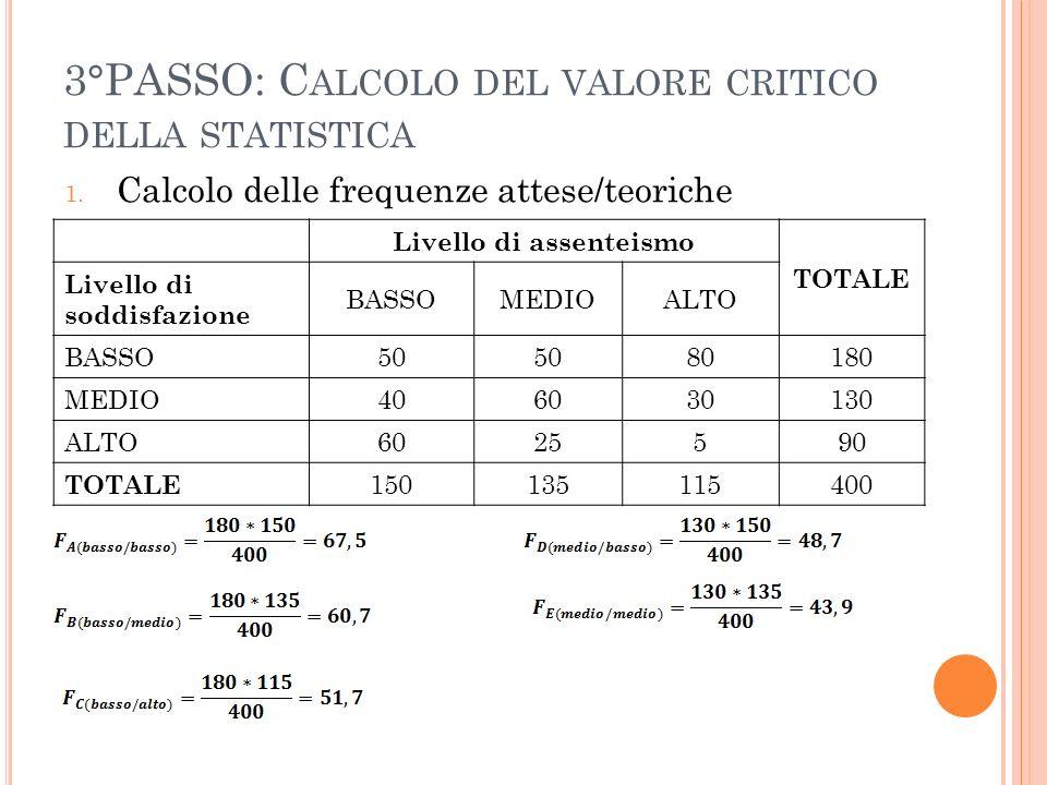 3°PASSO: C ALCOLO DEL VALORE CRITICO DELLA STATISTICA 1. Calcolo delle frequenze attese/teoriche Livello di assenteismo TOTALE Livello di soddisfazion