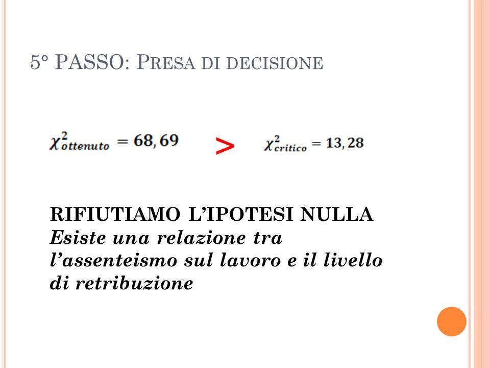 5° PASSO: P RESA DI DECISIONE > RIFIUTIAMO LIPOTESI NULLA Esiste una relazione tra lassenteismo sul lavoro e il livello di retribuzione