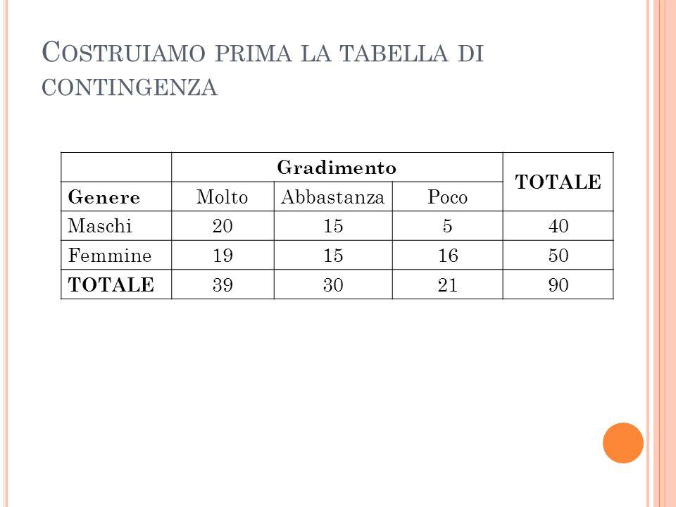 C OSTRUIAMO PRIMA LA TABELLA DI CONTINGENZA Gradimento TOTALE Genere MoltoAbbastanzaPoco Maschi2015540 Femmine19151650 TOTALE 39302190