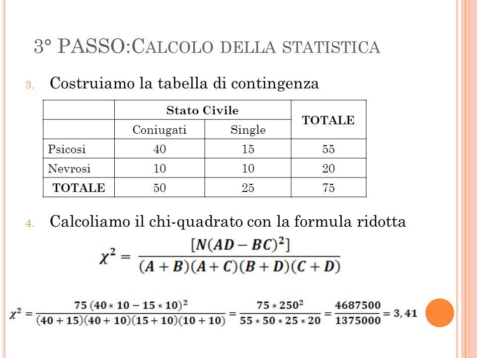 3° PASSO:C ALCOLO DELLA STATISTICA 3. Costruiamo la tabella di contingenza 4. Calcoliamo il chi-quadrato con la formula ridotta Stato Civile TOTALE Co
