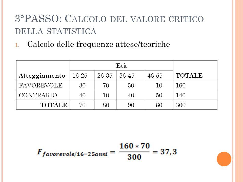 3°PASSO: C ALCOLO DEL VALORE CRITICO DELLA STATISTICA 1. Calcolo delle frequenze attese/teoriche Atteggiamento Età TOTALE 16-2526-3536-4546-55 FAVOREV