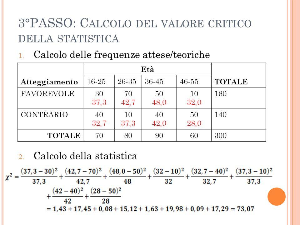 3°PASSO: C ALCOLO DEL VALORE CRITICO DELLA STATISTICA 1. Calcolo delle frequenze attese/teoriche 2. Calcolo della statistica Atteggiamento Età TOTALE