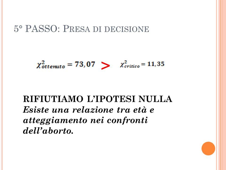 5° PASSO: P RESA DI DECISIONE > RIFIUTIAMO LIPOTESI NULLA Esiste una relazione tra età e atteggiamento nei confronti dellaborto.