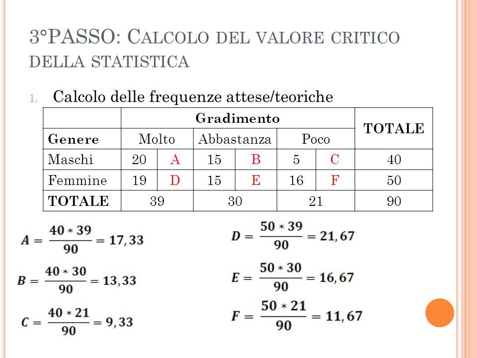 3°PASSO: C ALCOLO DEL VALORE CRITICO DELLA STATISTICA 1. Calcolo delle frequenze attese/teoriche Gradimento TOTALE Genere MoltoAbbastanzaPoco Maschi20