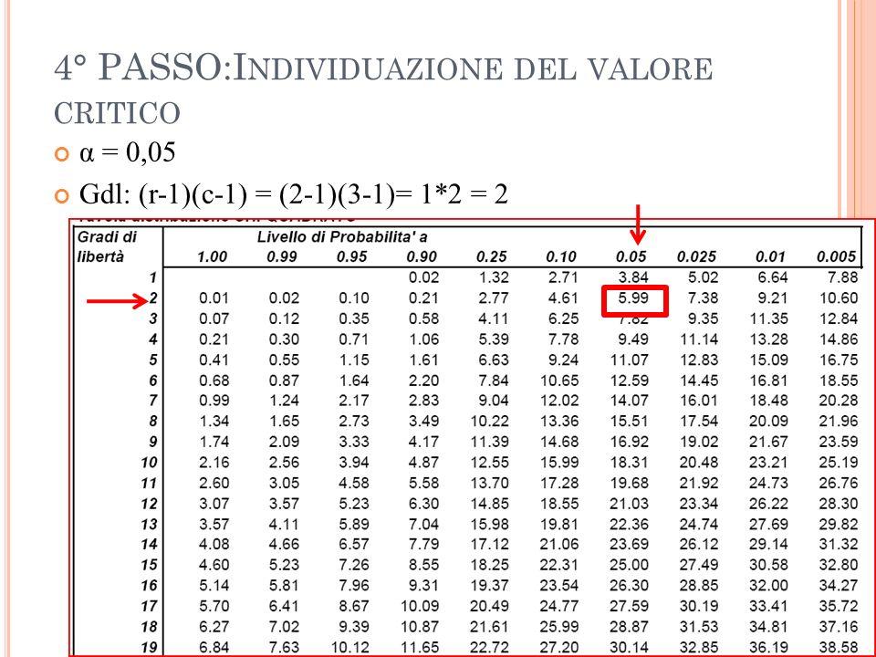 4° PASSO:I NDIVIDUAZIONE DEL VALORE CRITICO α = 0,05 Gdl: (r-1)(c-1) = (2-1)(3-1)= 1*2 = 2