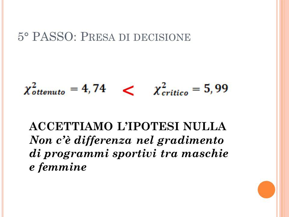 5° PASSO: P RESA DI DECISIONE < ACCETTIAMO LIPOTESI NULLA Non cè differenza nel gradimento di programmi sportivi tra maschie e femmine