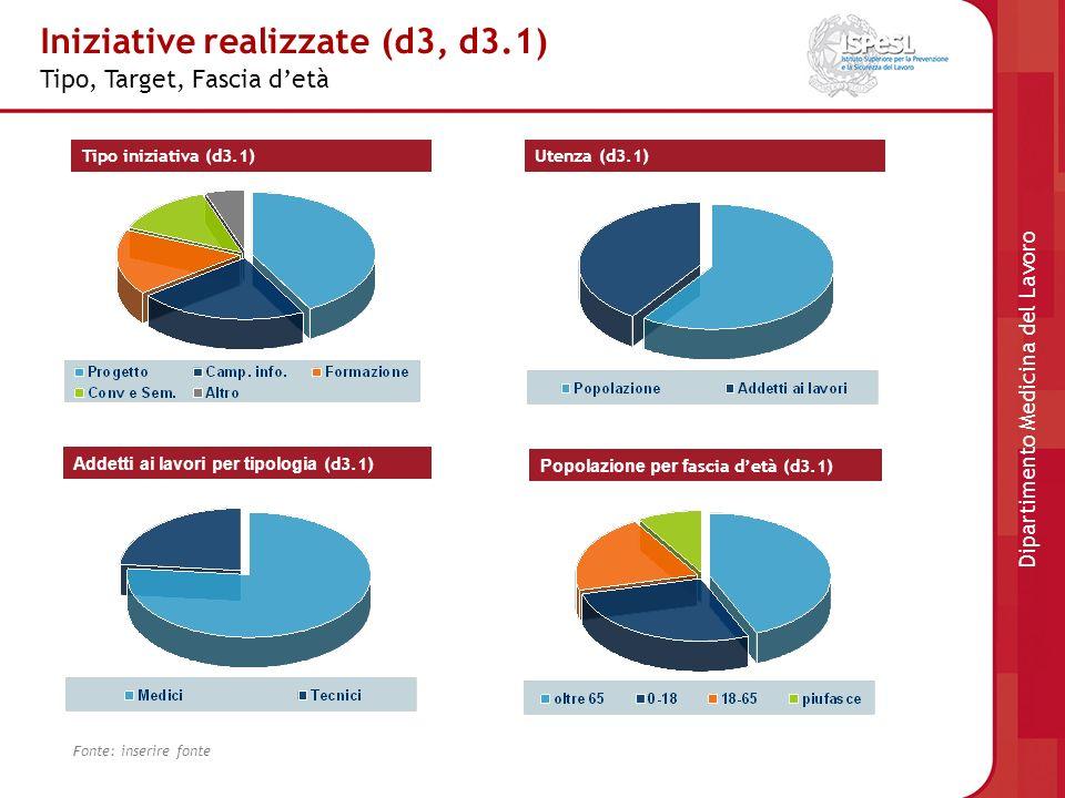 Soddisfazione e Limiti (d5, d6, d7, d7.1, d8) Sottotitolo Fonte: inserire fonte Soddisfazione flussi informativi (d5, d6) FlussoMedia Voto (0-3)% Sullargomento1,6555,04 ISTAT1,4949,67 ISS1,7157,04 INAIL1,4149,97 Regione1,4149,97 Dipartimento Medicina del Lavoro Limiti dellattività attualmente svolta (d8) Tipo Frequenza% Risorse umane3438 Economici2730 Organizzativi1516 No progettazione1011 Altro55 Totale91100 Soddisfazione dei bisogni informativi dal materiale a disposizione (d7, d7.1)