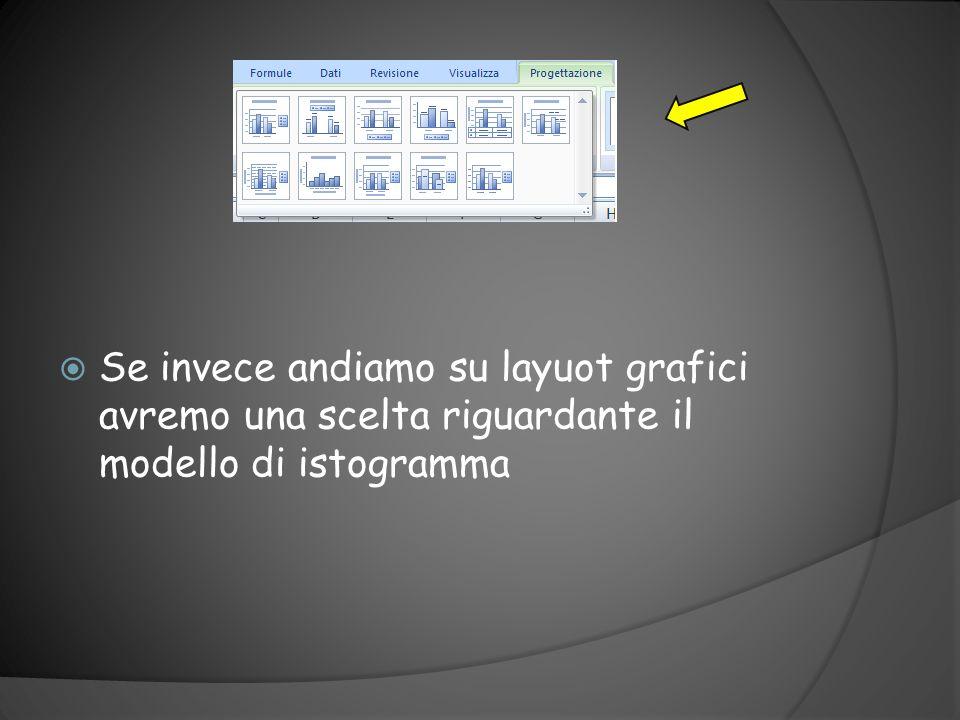 Se per esempio si va con il cursore su stili grafici possiamo scegliere laspetto estetico dellistogramma