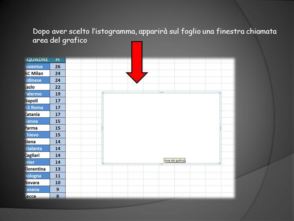Adesso per fare un istogramma relativo alla classifica si va con il cursore su Inserisci e subito dopo su Istogramma.