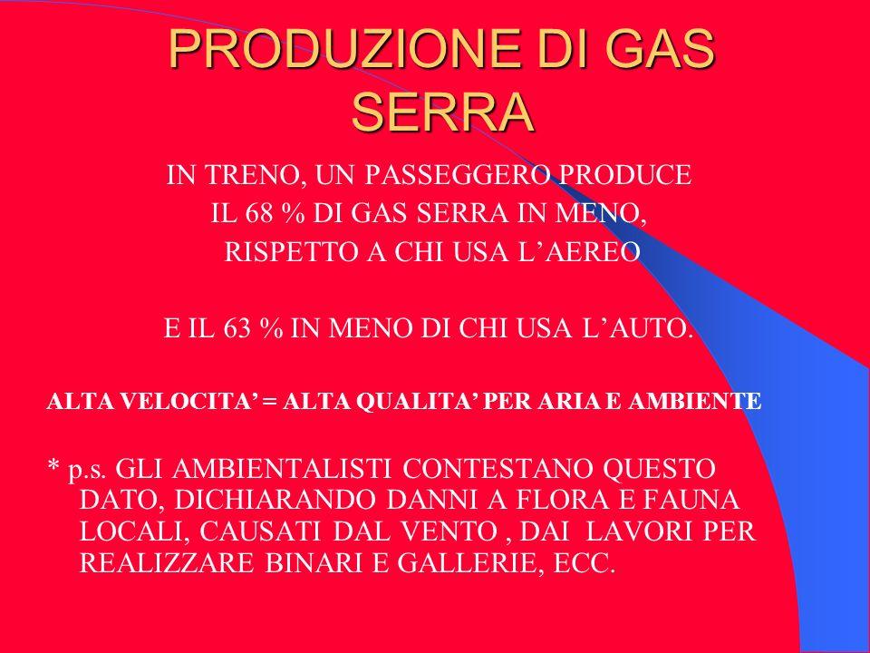 PRODUZIONE DI GAS SERRA IN TRENO, UN PASSEGGERO PRODUCE IL 68 % DI GAS SERRA IN MENO, RISPETTO A CHI USA LAEREO E IL 63 % IN MENO DI CHI USA LAUTO. AL