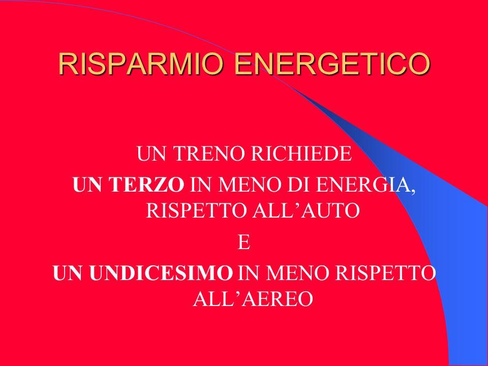 RISPARMIO ENERGETICO UN TRENO RICHIEDE UN TERZO IN MENO DI ENERGIA, RISPETTO ALLAUTO E UN UNDICESIMO IN MENO RISPETTO ALLAEREO