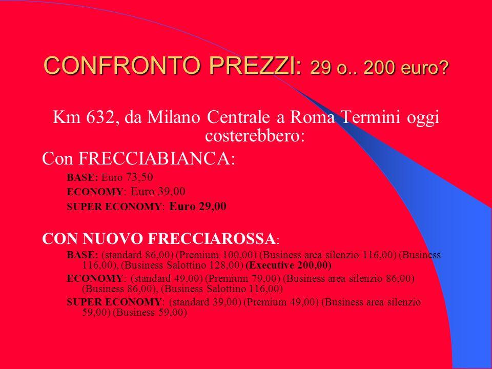 CONFRONTO PREZZI: 29 o.. 200 euro? Km 632, da Milano Centrale a Roma Termini oggi costerebbero: Con FRECCIABIANCA: BASE: Euro 73,50 ECONOMY: Euro 39,0