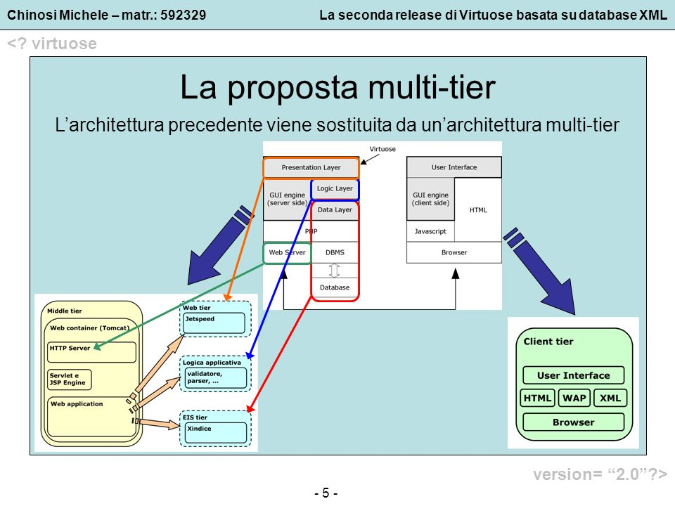 Chinosi Michele – matr.: 592329La seconda release di Virtuose basata su database XML <? virtuose version= 2.0?> - 5 - La proposta multi-tier Larchitet