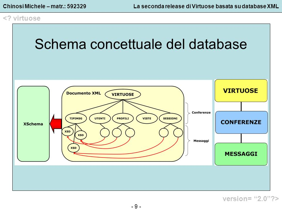 Chinosi Michele – matr.: 592329La seconda release di Virtuose basata su database XML <? virtuose version= 2.0?> - 9 - Schema concettuale del database