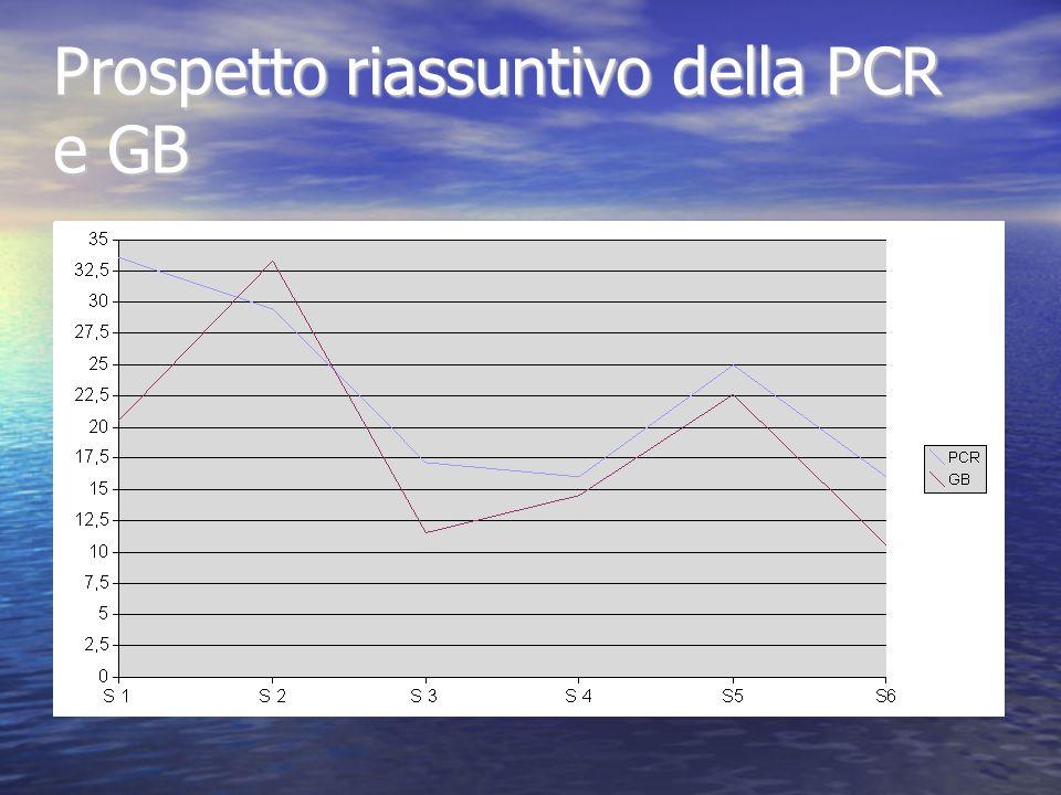 Prospetto riassuntivo della PCR e GB