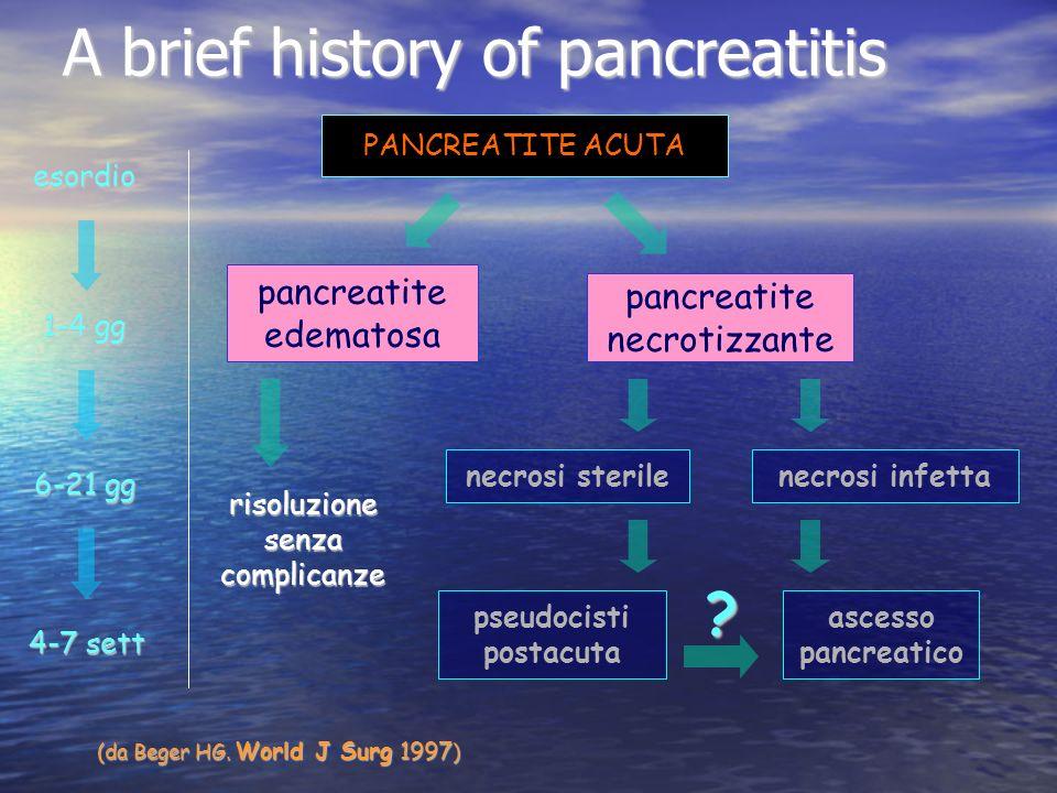 A brief history of pancreatitis PANCREATITE ACUTA pancreatite edematosa pancreatite necrotizzante necrosi sterilenecrosi infetta pseudocisti postacuta ascesso pancreatico risoluzione senza complicanze esordio 1-4 gg 6-21 gg 4-7 sett (da Beger HG.