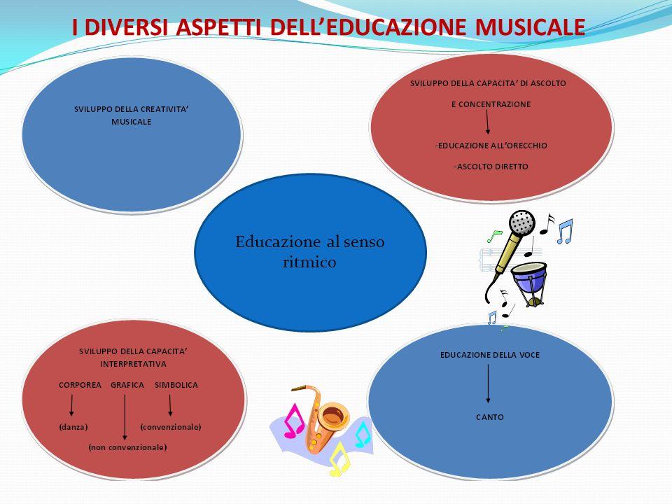 I DIVERSI ASPETTI DELLEDUCAZIONE MUSICALE Educazione al senso ritmico