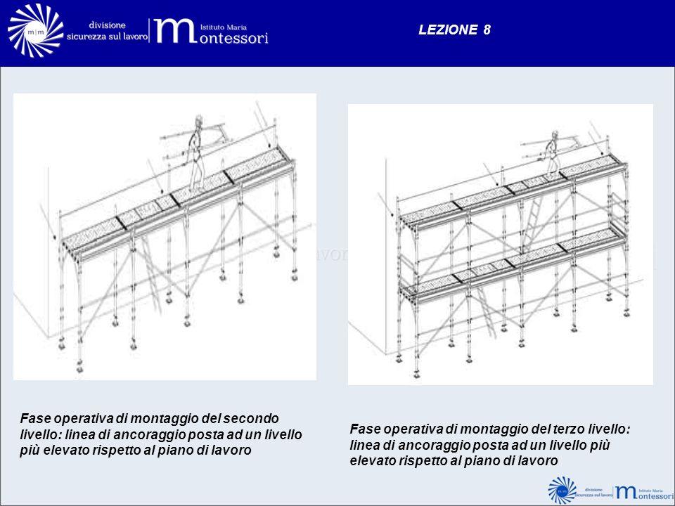 LEZIONE 8 Fase operativa di montaggio del secondo livello: linea di ancoraggio posta ad un livello più elevato rispetto al piano di lavoro Fase operat