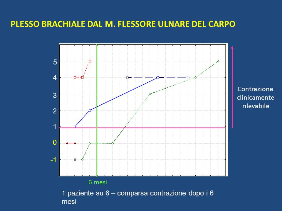 PLESSO BRACHIALE DAL M. FLESSORE ULNARE DEL CARPO 1 2 5 4 3 0 Contrazione clinicamente rilevabile 6 mesi 1 paziente su 6 – comparsa contrazione dopo i
