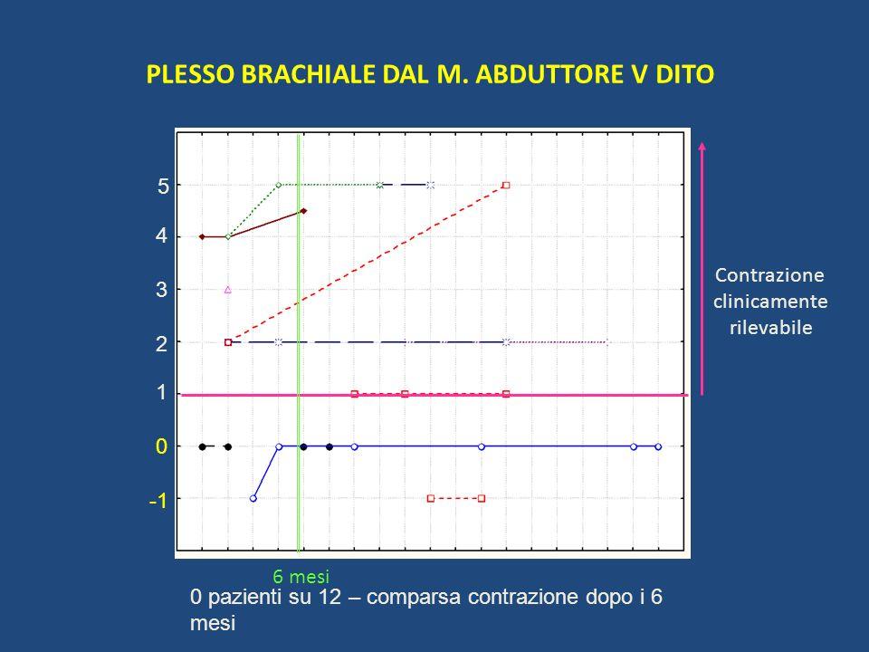 PLESSO BRACHIALE DAL M. ABDUTTORE V DITO 1 2 5 4 3 0 Contrazione clinicamente rilevabile 6 mesi 0 pazienti su 12 – comparsa contrazione dopo i 6 mesi