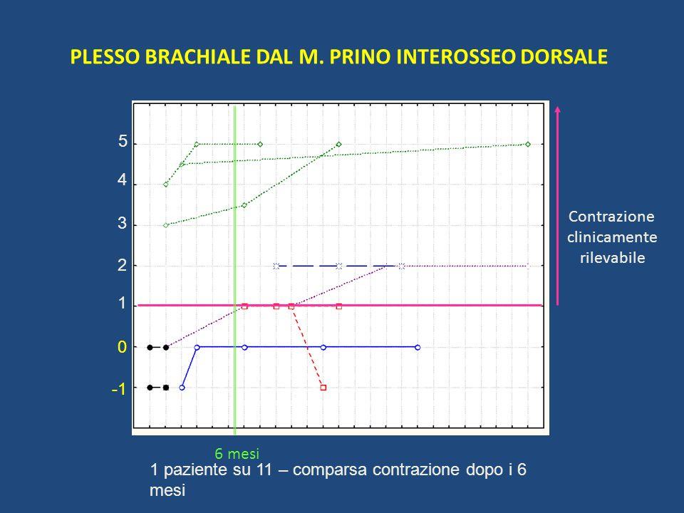 PLESSO BRACHIALE DAL M. PRINO INTEROSSEO DORSALE 1 2 5 4 3 0 Contrazione clinicamente rilevabile 6 mesi 1 paziente su 11 – comparsa contrazione dopo i