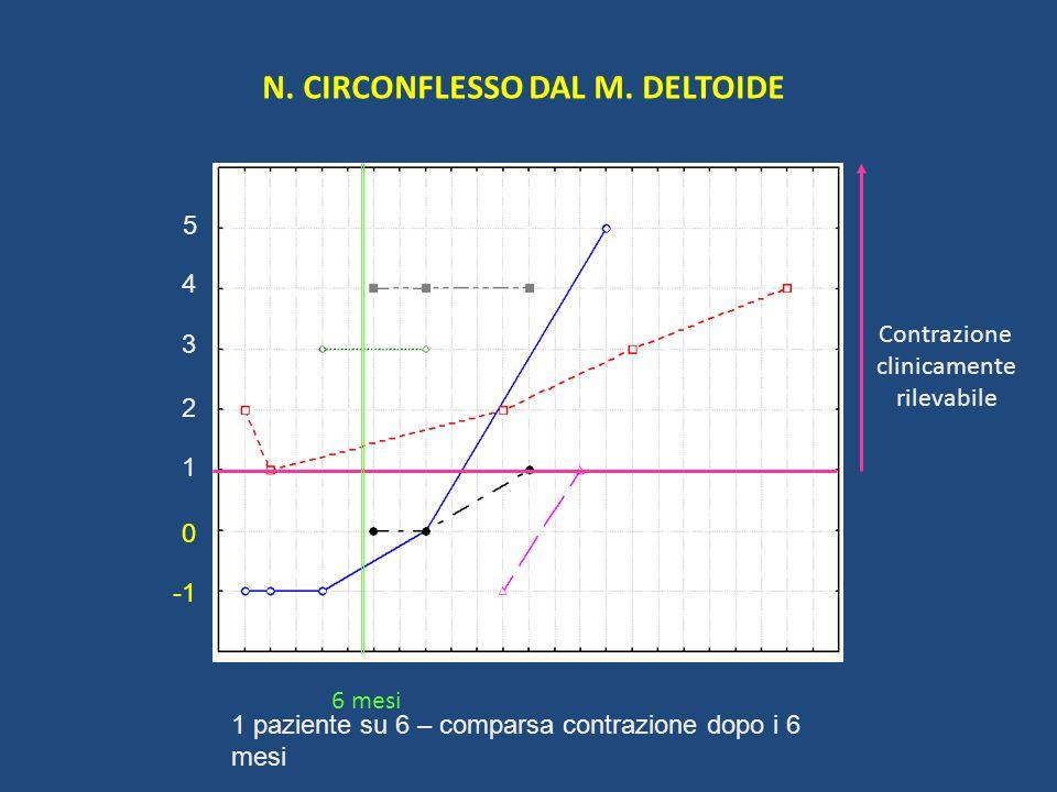 N. CIRCONFLESSO DAL M. DELTOIDE 1 2 5 4 3 0 Contrazione clinicamente rilevabile 6 mesi 1 paziente su 6 – comparsa contrazione dopo i 6 mesi