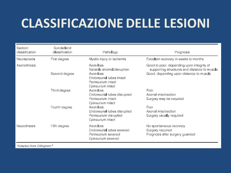 CLASSIFICAZIONE DELLE LESIONI