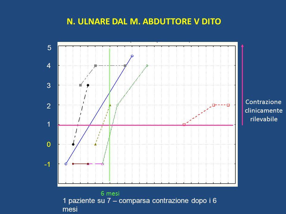N. ULNARE DAL M. ABDUTTORE V DITO 1 2 5 4 3 0 Contrazione clinicamente rilevabile 6 mesi 1 paziente su 7 – comparsa contrazione dopo i 6 mesi