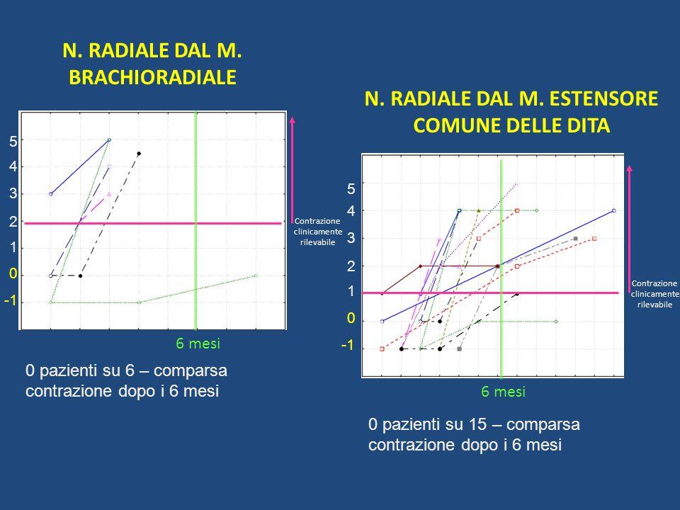 N. RADIALE DAL M. BRACHIORADIALE N. RADIALE DAL M. ESTENSORE COMUNE DELLE DITA 1 2 5 4 3 0 Contrazione clinicamente rilevabile 6 mesi 1 2 5 4 3 0 Cont