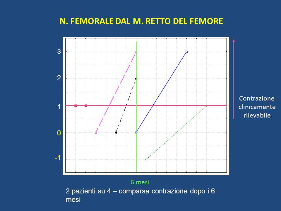 N. FEMORALE DAL M. RETTO DEL FEMORE 1 2 3 0 Contrazione clinicamente rilevabile 6 mesi 2 pazienti su 4 – comparsa contrazione dopo i 6 mesi