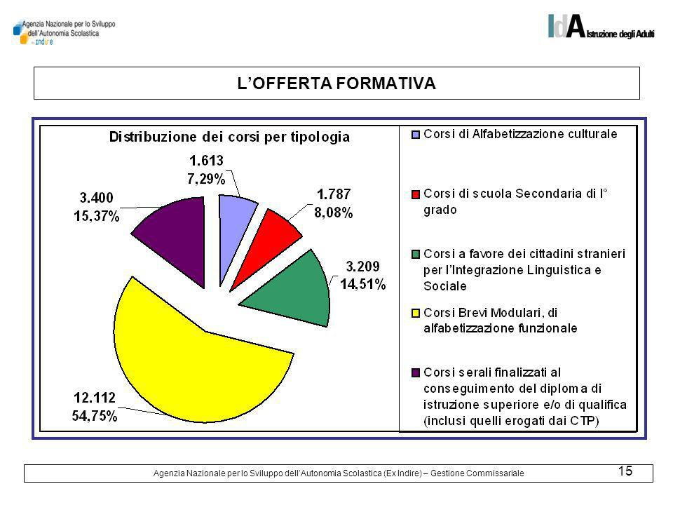 15 LOFFERTA FORMATIVA Agenzia Nazionale per lo Sviluppo dellAutonomia Scolastica (Ex Indire) – Gestione Commissariale