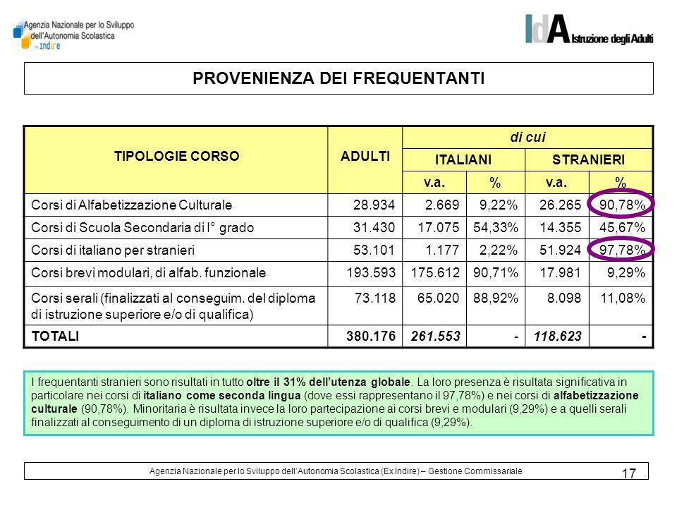 17 PROVENIENZA DEI FREQUENTANTI TIPOLOGIE CORSOADULTI di cui ITALIANISTRANIERI v.a.% % Corsi di Alfabetizzazione Culturale28.9342.6699,22%26.26590,78% Corsi di Scuola Secondaria di I° grado31.43017.07554,33%14.35545,67% Corsi di italiano per stranieri53.1011.1772,22%51.92497,78% Corsi brevi modulari, di alfab.