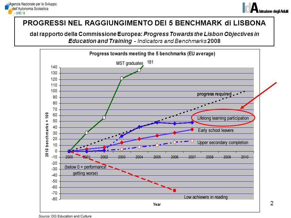 2 PROGRESSI NEL RAGGIUNGIMENTO DEI 5 BENCHMARK di LISBONA dal rapporto della Commissione Europea: Progress Towards the Lisbon Objectives in Education and Training - Indicators and Benchmarks 2008