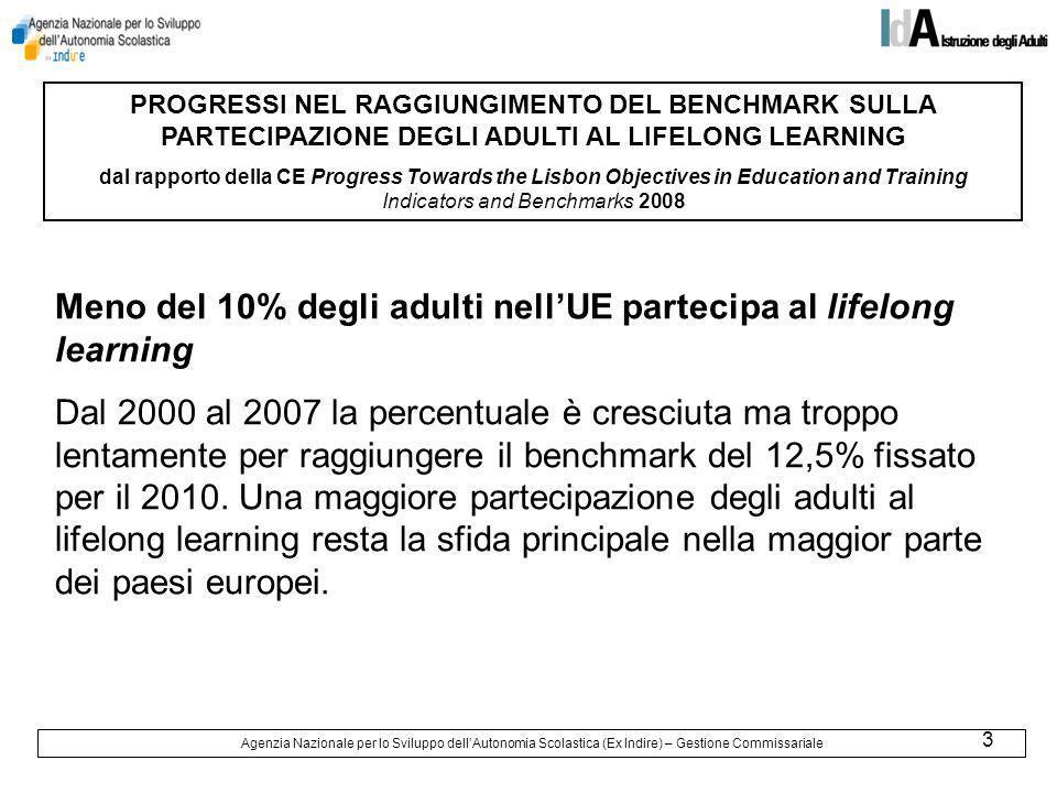 4 PARTECIPAZIONE DEGLI ADULTI AL LIFELONG LEARNING – media europea Benchmark per il 2010: il livello medio di partecipazione nellUE al lifelong learning dovrebbe raggiungere almeno il 12,5% della popolazione in età da lavoro (25-64 anni) Agenzia Nazionale per lo Sviluppo dellAutonomia Scolastica (Ex Indire) – Gestione Commissariale