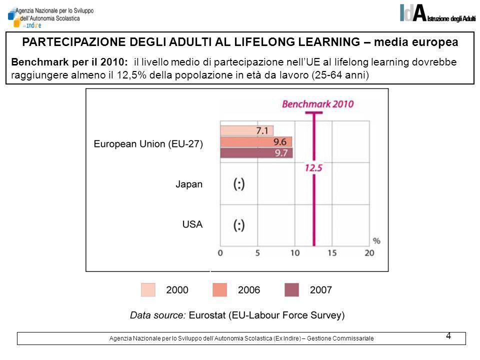 5 PARTECIPAZIONE DEGLI ADULTI AL LIFELONG LEARNING – dati per paese PAESE 20002007 UE 277.19.7 1.