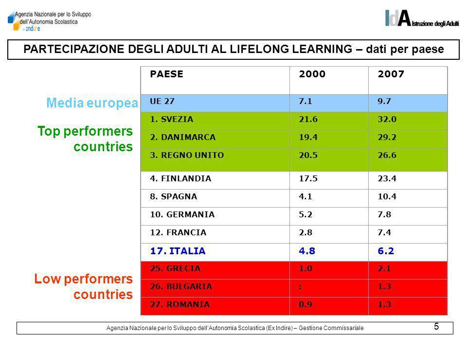 16 LUTENZA TIPOLOGIE CORSO: ISCRITTIFREQUENTANTI v.a.% % Corsi di Alfabetizzazione Culturale34.5917,40%28.9347,61% Scuola Secondaria di I° grado43.6959,36%31.4308,27% Corsi di Italiano per stranieri61.60513,19%53.10113,97% Corsi brevi modulari, di alfabetizzazione funzionale240.54651,50%193.59350,92% Corsi serali (finalizzati al conseguimento del diploma di istruzione superiore e/o di qualifica) 86.62218,55%73.11819,23% TOT.467.059100,00%380.176100,00% Agenzia Nazionale per lo Sviluppo dellAutonomia Scolastica (Ex Indire) – Gestione Commissariale Gli iscritti ai corsi sono stati in tutto 467.059, di questi 380.176 hanno frequentato i corsi.