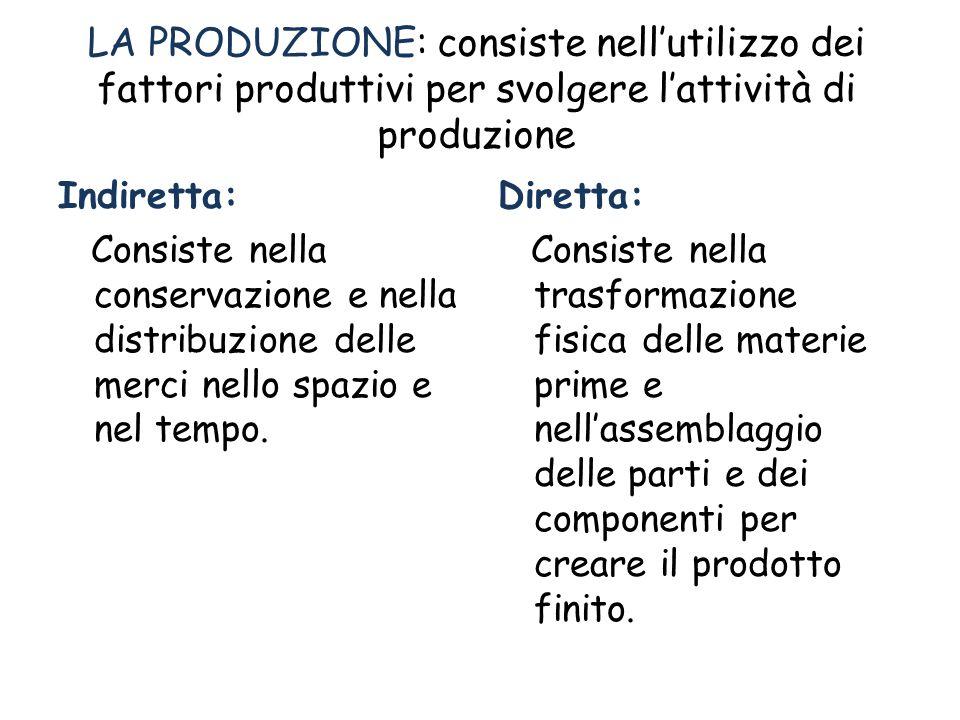 LA PRODUZIONE: consiste nellutilizzo dei fattori produttivi per svolgere lattività di produzione Indiretta: Consiste nella conservazione e nella distribuzione delle merci nello spazio e nel tempo.