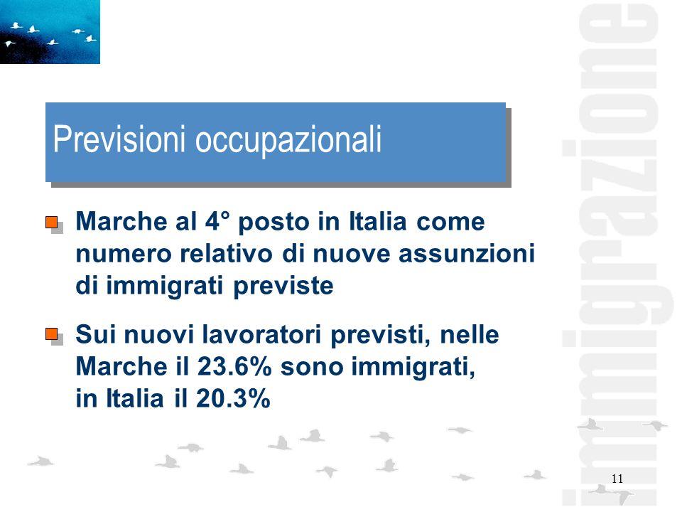 11 Previsioni occupazionali Marche al 4° posto in Italia come numero relativo di nuove assunzioni di immigrati previste Sui nuovi lavoratori previsti, nelle Marche il 23.6% sono immigrati, in Italia il 20.3%