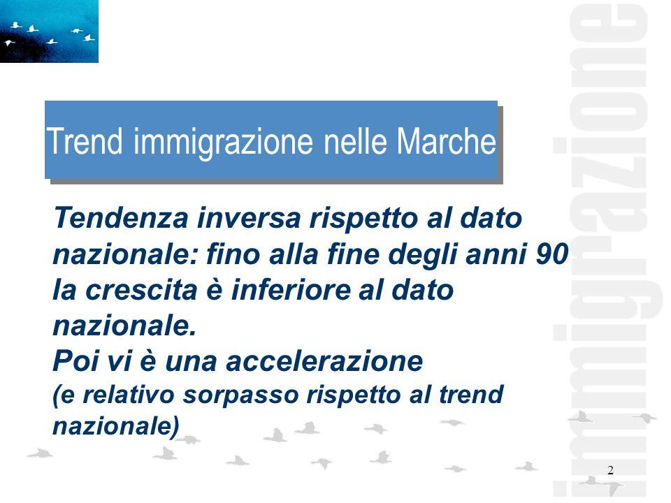 2 Trend immigrazione nelle Marche Tendenza inversa rispetto al dato nazionale: fino alla fine degli anni 90 la crescita è inferiore al dato nazionale.