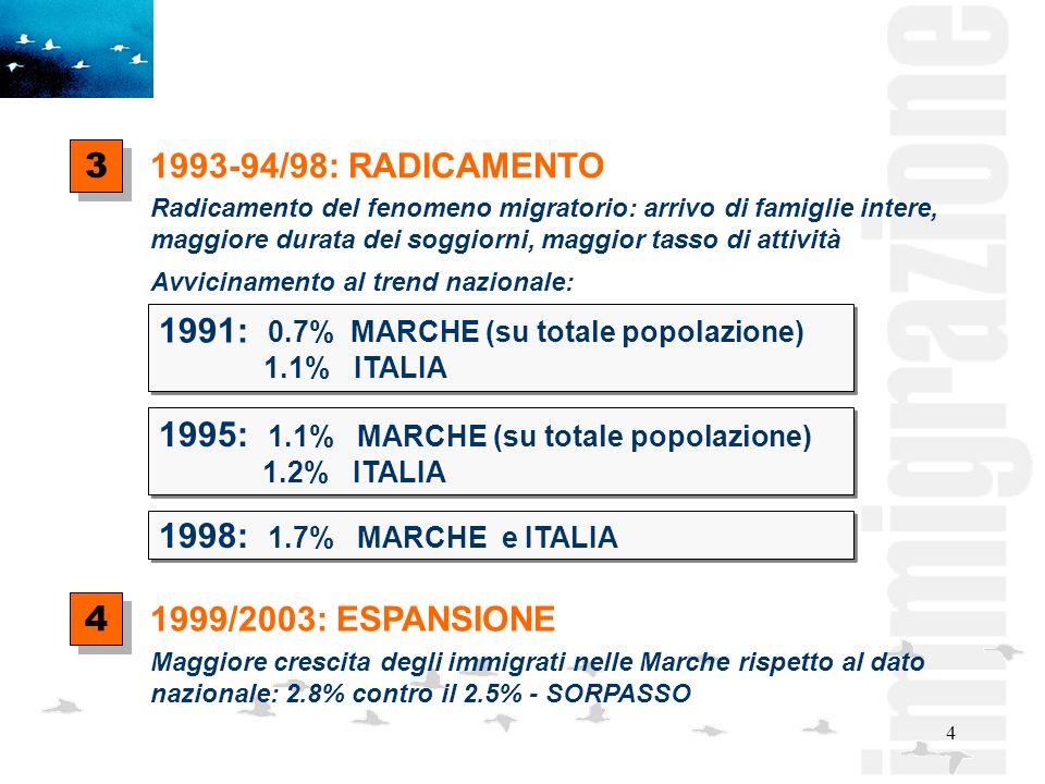 4 Radicamento del fenomeno migratorio: arrivo di famiglie intere, maggiore durata dei soggiorni, maggior tasso di attività Avvicinamento al trend nazionale: 1993-94/98: RADICAMENTO 3 3 1999/2003: ESPANSIONE 4 4 Maggiore crescita degli immigrati nelle Marche rispetto al dato nazionale: 2.8% contro il 2.5% - SORPASSO 1991: 0.7% MARCHE (su totale popolazione) 1.1% ITALIA 1991: 0.7% MARCHE (su totale popolazione) 1.1% ITALIA 1995: 1.1% MARCHE (su totale popolazione) 1.2% ITALIA 1995: 1.1% MARCHE (su totale popolazione) 1.2% ITALIA 1998: 1.7% MARCHE e ITALIA