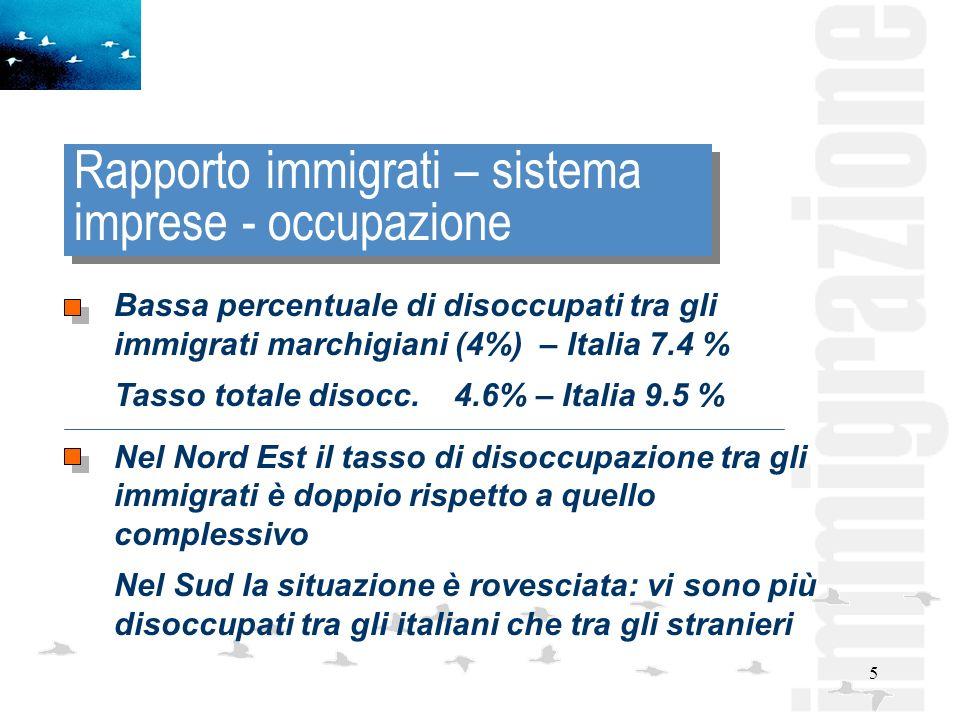 5 Rapporto immigrati – sistema imprese - occupazione Bassa percentuale di disoccupati tra gli immigrati marchigiani (4%) – Italia 7.4 % Tasso totale disocc.
