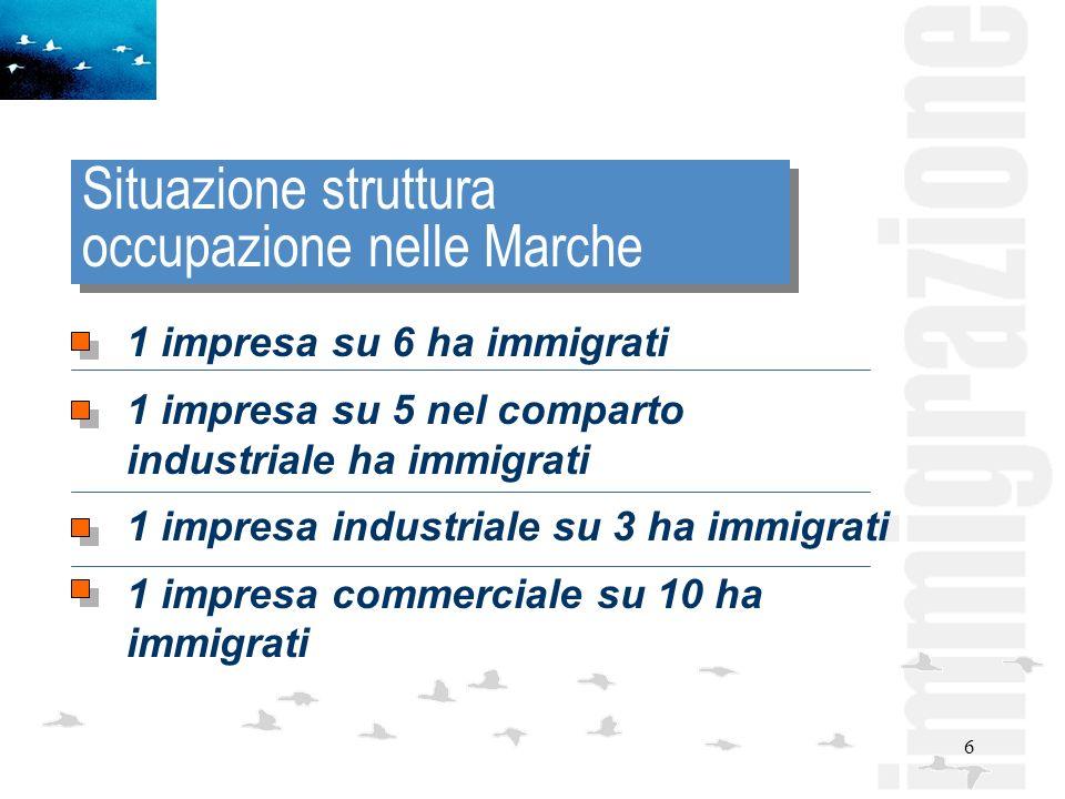 6 Situazione struttura occupazione nelle Marche 1 impresa su 6 ha immigrati 1 impresa su 5 nel comparto industriale ha immigrati 1 impresa industriale