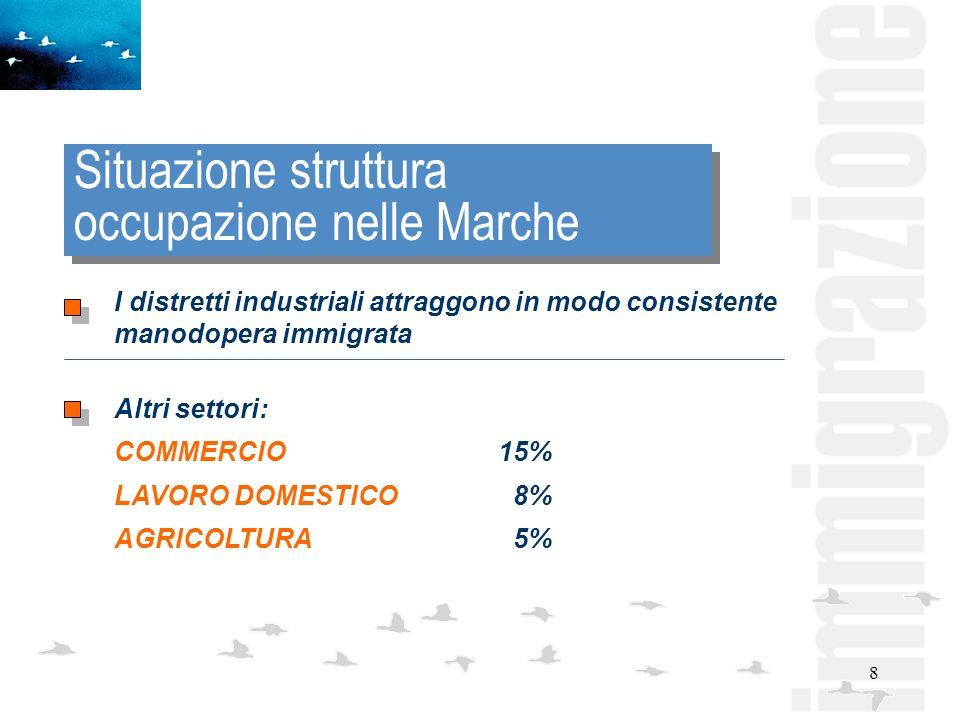 8 Situazione struttura occupazione nelle Marche I distretti industriali attraggono in modo consistente manodopera immigrata Altri settori: COMMERCIO15% LAVORO DOMESTICO 8% AGRICOLTURA 5%