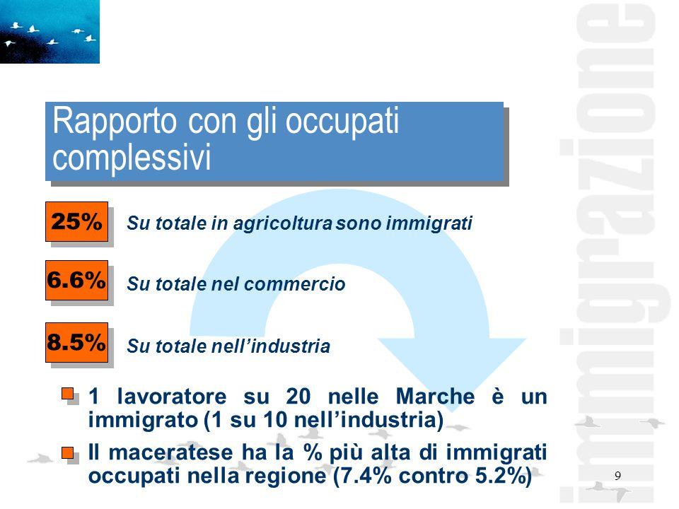 9 Rapporto con gli occupati complessivi Su totale in agricoltura sono immigrati 25% 6.6% Su totale nel commercio 8.5% Su totale nellindustria 1 lavora