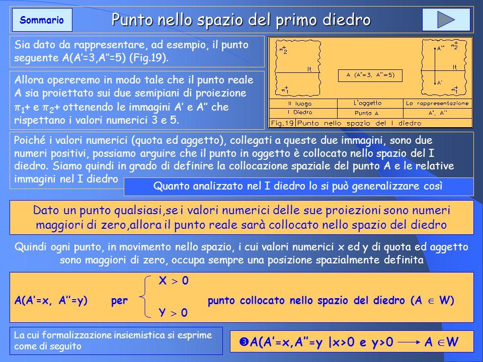 Punto nello spazio del primo diedro Sia dato da rappresentare, ad esempio, il punto seguente A(A=3,A=5) (Fig.19). Allora opereremo in modo tale che il