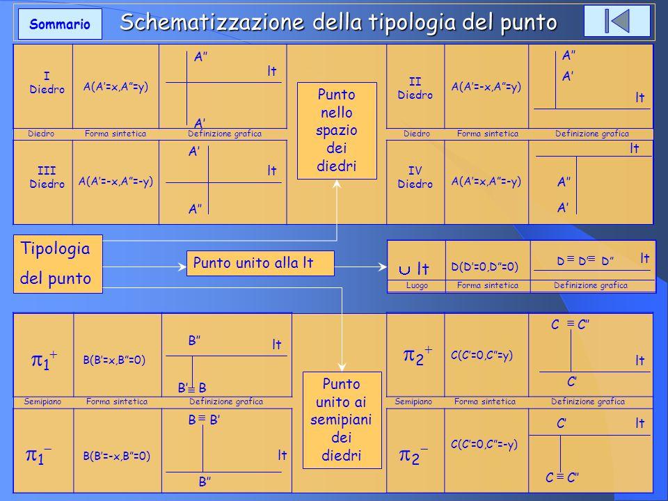 Schematizzazione della tipologia del punto Schematizzazione della tipologia del punto Tipologia del punto I Diedro A(A=x,A=y) A A lt II Diedro A(A=-x,