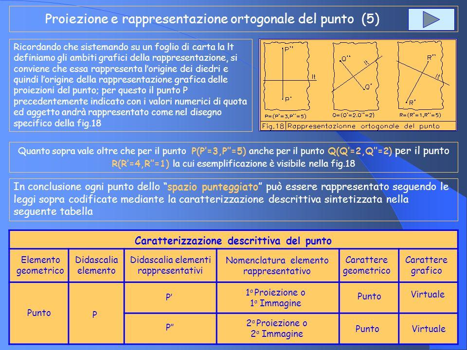 Proiezione e rappresentazione ortogonale del punto (5) Ricordando che sistemando su un foglio di carta la lt definiamo gli ambiti grafici della rappre