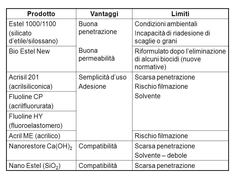 ProdottoVantaggiLimiti Estel 1000/1100 (silicato detile/silossano) Buona penetrazione Buona permeabilità Condizioni ambientali Incapacità di riadesione di scaglie o grani Bio Estel NewRiformulato dopo leliminazione di alcuni biocidi (nuove normative) Acrisil 201 (acrilsiliconica) Semplicità duso Adesione Scarsa penetrazione Rischio filmazione Solvente Fluoline CP (acrilfluorurata) Fluoline HY (fluoroelastomero) Acril ME (acrilico)Rischio filmazione Nanorestore Ca(OH) 2 CompatibilitàScarsa penetrazione Solvente – debole Nano Estel (SiO 2 )CompatibilitàScarsa penetrazione