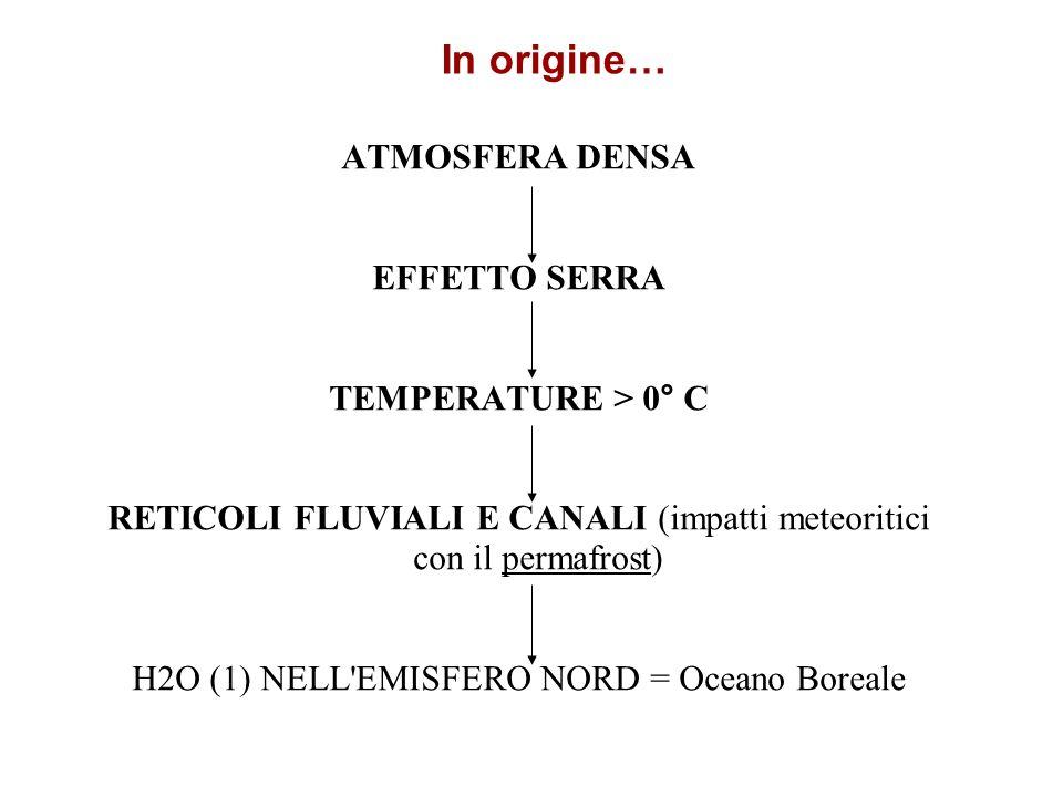 ATMOSFERA DENSA EFFETTO SERRA TEMPERATURE > 0 ° C RETICOLI FLUVIALI E CANALI (impatti meteoritici con il permafrost) H2O (1) NELL'EMISFERO NORD = Ocea